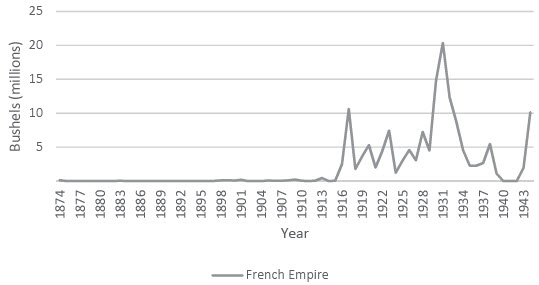 Exports of Canadian Wheat to the French Empire