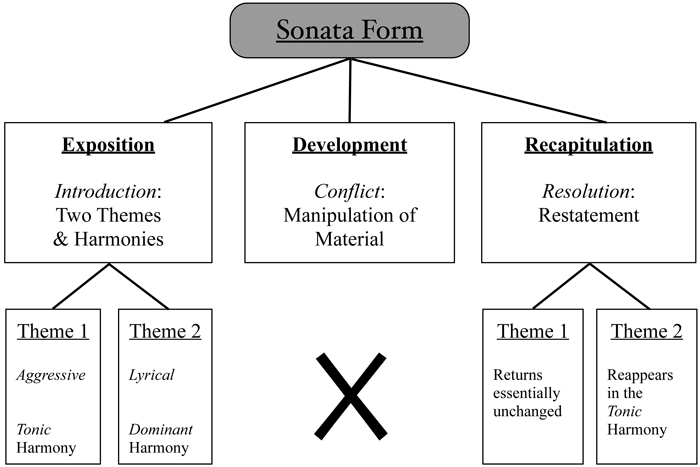 Typical Outline of Sonata Form