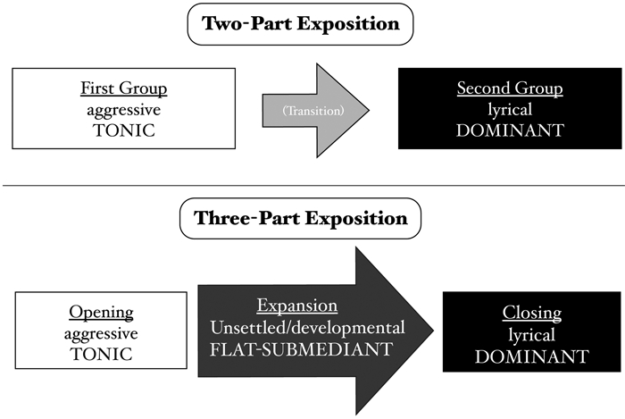 Comparison of Two- and Three-Part Expositions