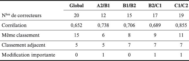 Évaluateurs évalués : évaluation diagnostique des… – Mesure et