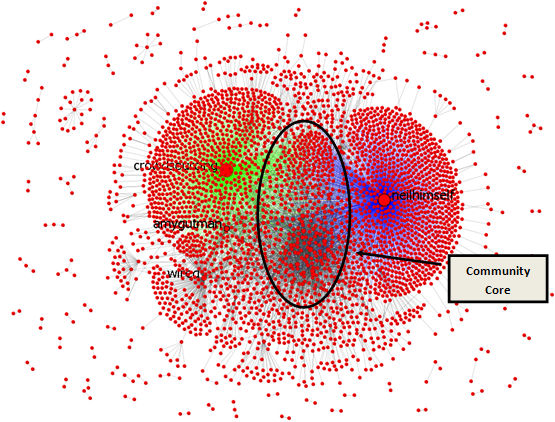 Interaction network of the #1b1t community