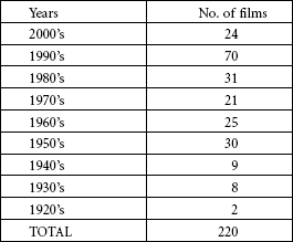 Distribution of Audesc films according to their date of release