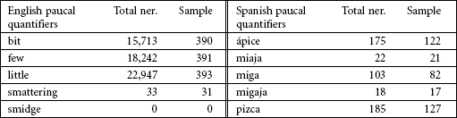 Selection of paucal quantifiers in English and Spanish