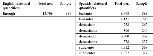 Selection of relational quantifiers in English and Spanish