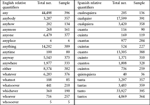 Selection of relative quantifiers in English and Spanish