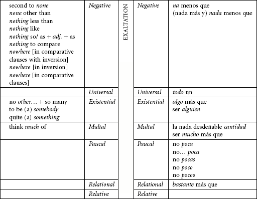 Contrast of the patterns of the English and Spanish indefinite quantifiers used to express exaltation