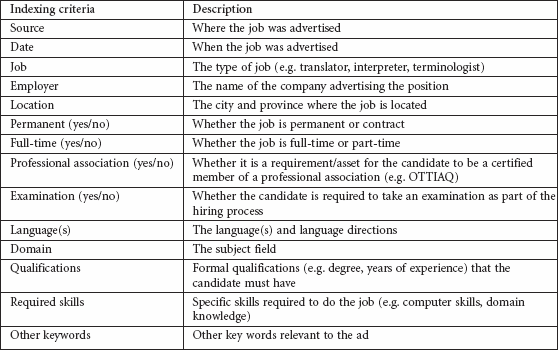 Indexing criteria used in the job ads database