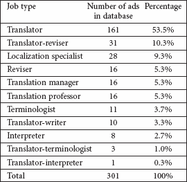 Summary of ads for translation-related positions