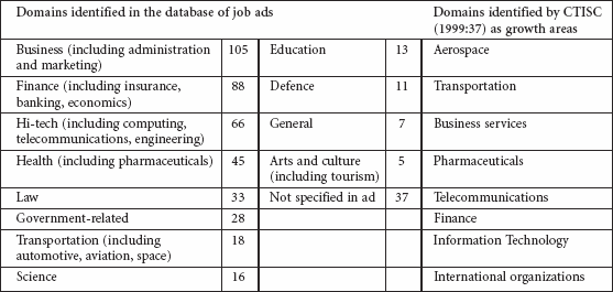 Domains in which translation-related work is in demand. Note that in some cases, a single ad indicated that work would be carried out in more than one domain