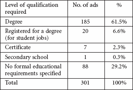 Level of qualifications sought by employers in database of job ads