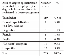 Area of degree specialization sought by employers in database of job ads