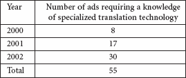 A trend showing an increase in the number of jobs requiring specialized translation technology skills