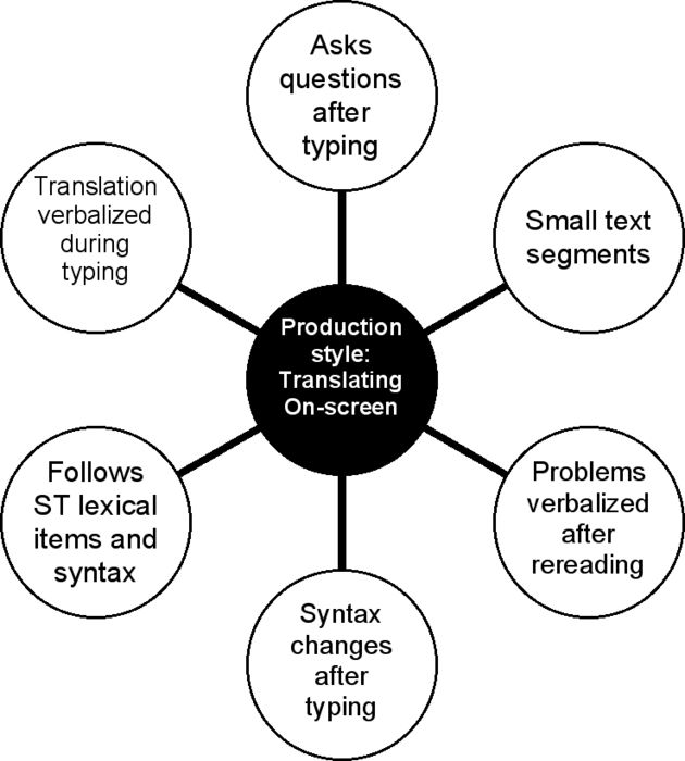 A model of signs of a Translating On-screen production style