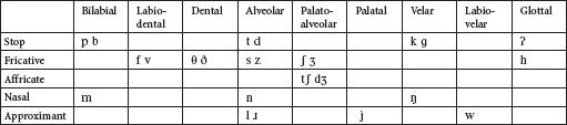 A Comparative Analysis of Korean-English Phonolog… – Meta – Érudit