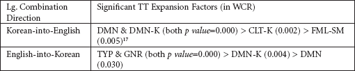 TT Expansion Factors, by Language Combination Direction