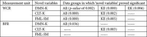 Significance of Novel Variables, by Data Group