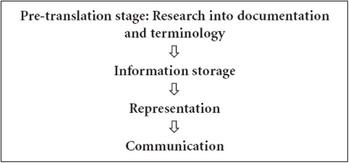 The translation process as information processing