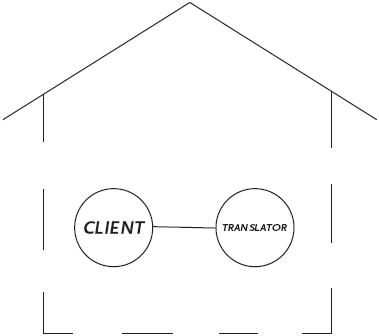 Dyadic relationship between translator and client