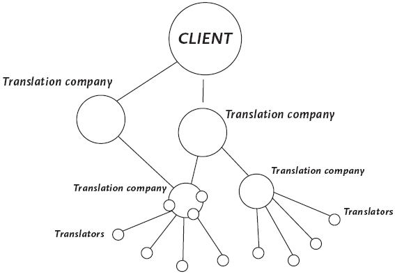 Translation production network