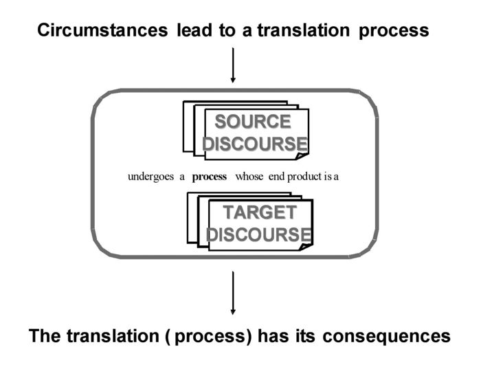 Translation as a state of affairs in a causal sequence