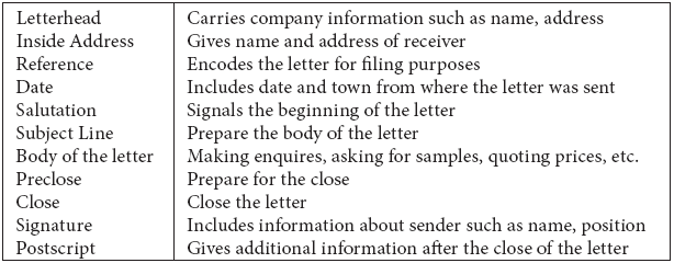 Standard structural units of business letters