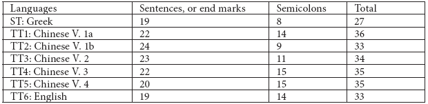 Sentence arrangements in the sample page of the PNT