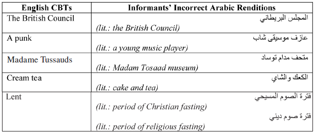 Investigating Cultural Competence in English-Arab… – Meta – Érudit