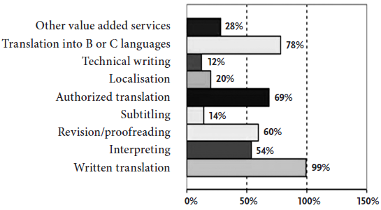 Services offered by Romanian Translation Service Providers32