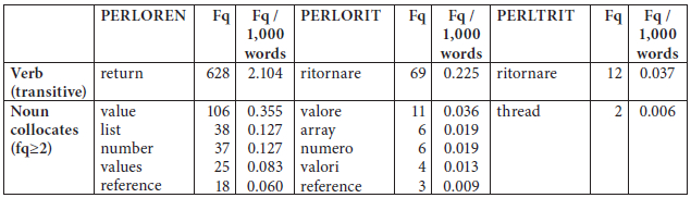 Frequency and top noun collocates of transitive return/ritornare in the PERL corpus