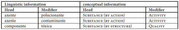 Identifying the conceptual information of head and modifier