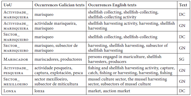 Translation of culture-specific UoUs in the 'Ga > En' category