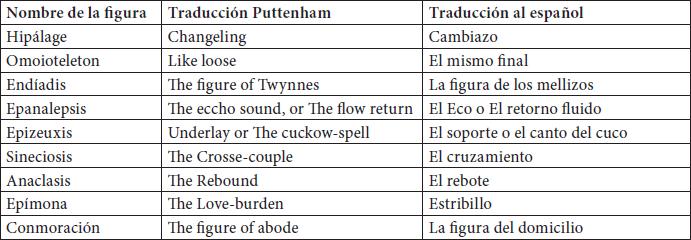 El Papel De La Traducción En The Arte Of English Meta