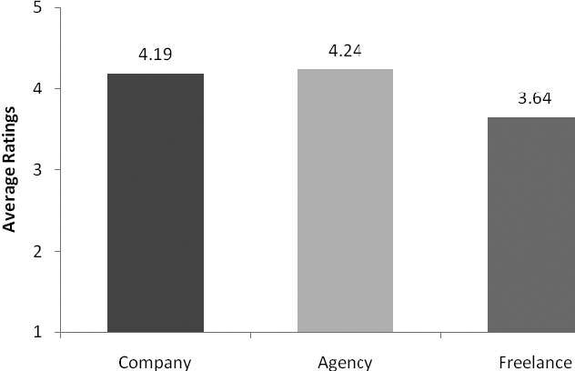 The degree of professional contact of company, agency and freelance translators*