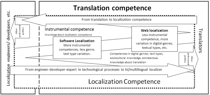 Towards a Definition of Localization Competence
