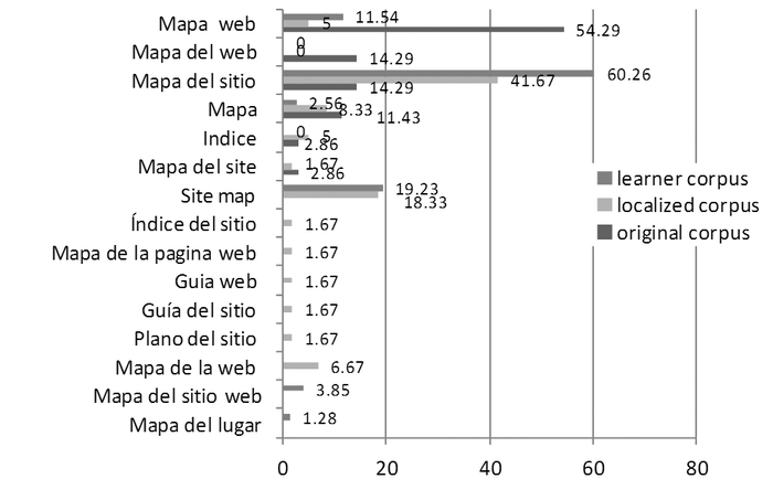 Contrastive Analysis of Denominative Variation for the Term Site map