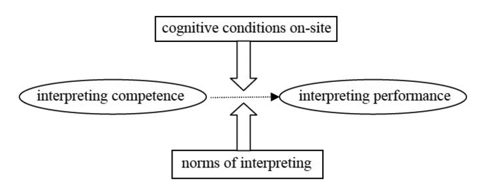 Major shaping forces of interpreting performance