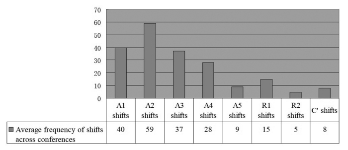 Average occurrence of every type of shifts across conferences
