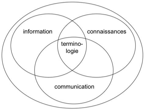 terminologie de datation
