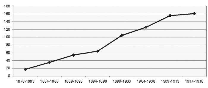 Number of advertisements between 1876 and 1918 in Vienna (total of 718 entries)