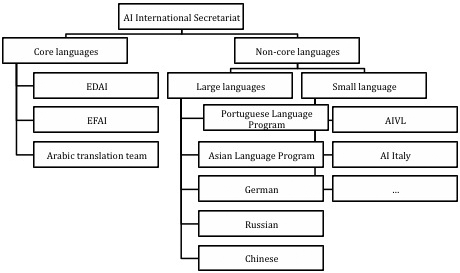 Organisation of translation services at Amnesty International before 2007
