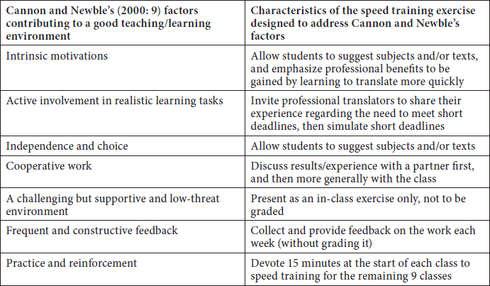 Characteristics of the speed training exercise designed to address factors that contribute to a good teaching and learning environment (Cannon and Newble 2000)