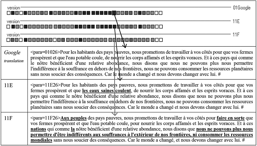 Traductions du paragraphe 26, fournies par Google translation et par les apprenants 11E et 11F11