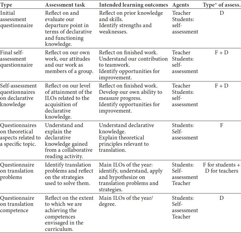 Häufig Constructively Aligned Assessment: An Integral Ap… – Meta – Érudit RD09