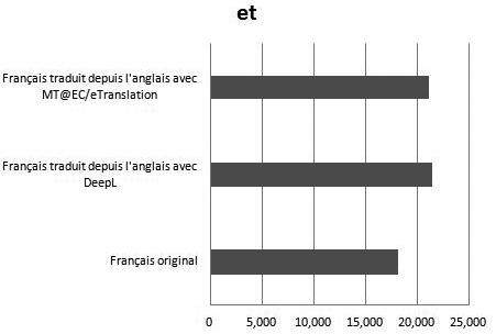 Traduction Automatique Et Usage Linguistique Un Meta Erudit