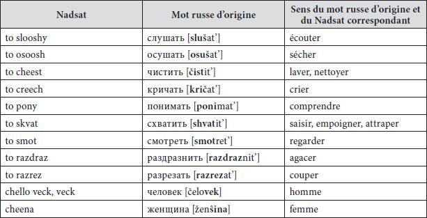 La Composante Russe Du Nadsat Et Ses Metamorphose Meta Erudit