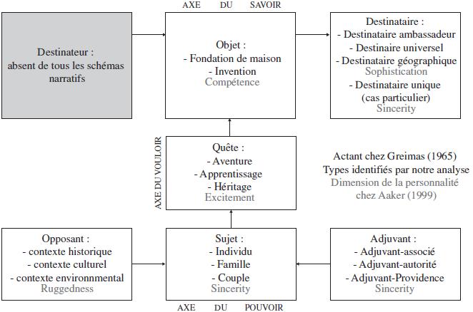 Attribution de dimensions de la personnalité de la marque en fonction des  actants mobilisés 2cf5b6f3c742