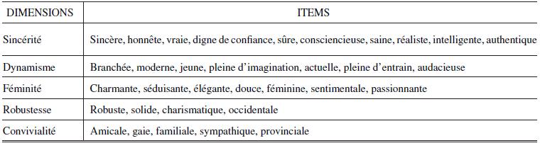 Echelle de personnalité de la marque de Ferrandi, Fine-Falcy et  Valette-Florence (1999) 5ae3001da5d0