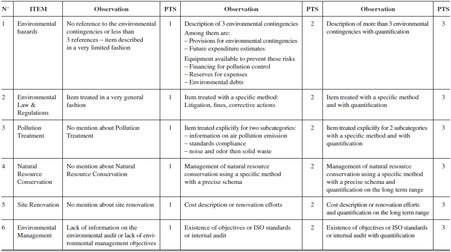 loreal csr report analisys Analysis of loreal csr report 2011 table of contents 1 main facts from the report 3 2 motivation for choosing loreal 5 3 industry analysis 5 4 evaluation of the.