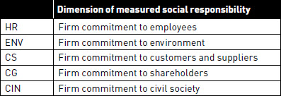 Form of social responsibility measured by each variable