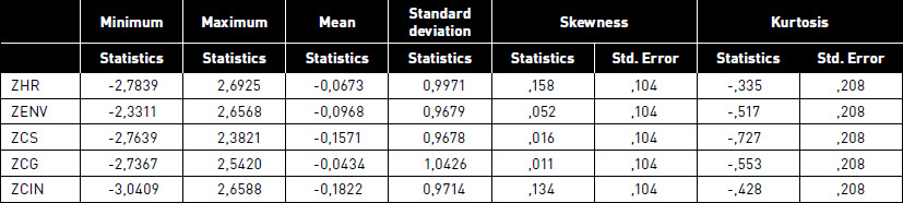 Descriptive statistics associated with the standardized variables of our study